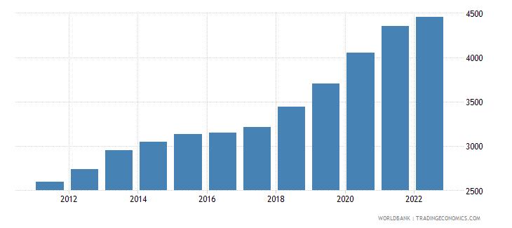 guinea ppp conversion factor private consumption lcu per international dollar wb data