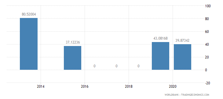 guinea present value of external debt percent of exports of goods services and income wb data