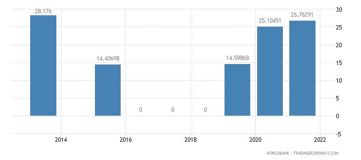 guinea present value of external debt percent of gni wb data