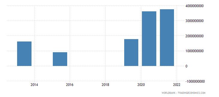 guinea present value of external debt us dollar wb data