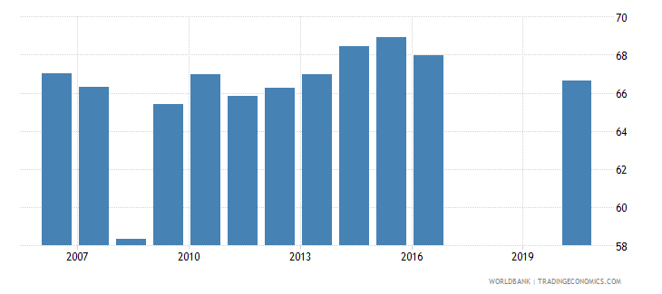 guinea primary completion rate male percent of relevant age group wb data