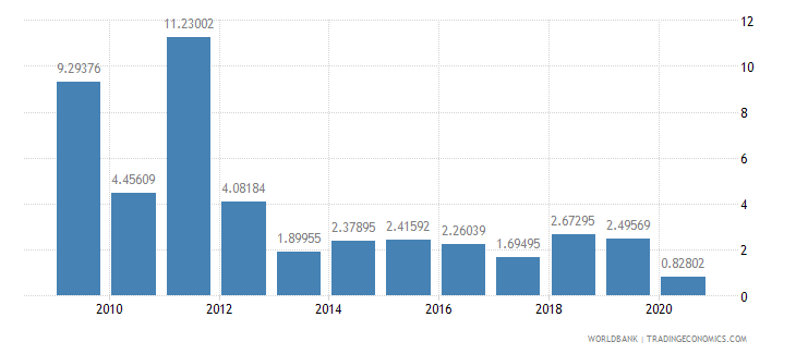 guinea public and publicly guaranteed debt service percent of exports excluding workers remittances wb data