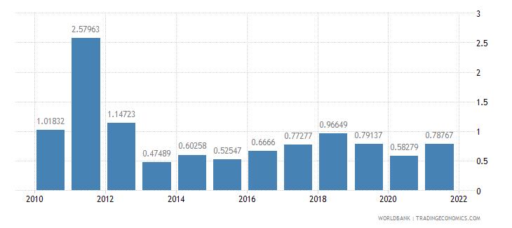 guinea public and publicly guaranteed debt service percent of gni wb data