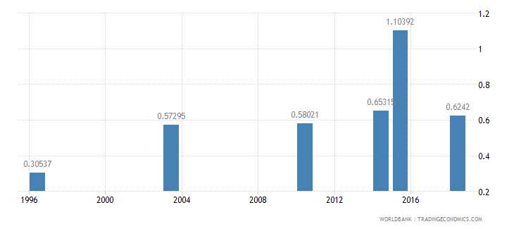guinea ratio of young literate females to males percent ages 15 24 wb data