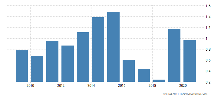 guinea remittance inflows to gdp percent wb data