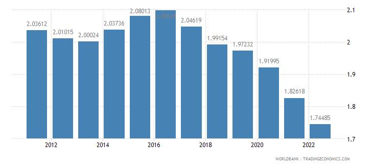 guinea rural population growth annual percent wb data
