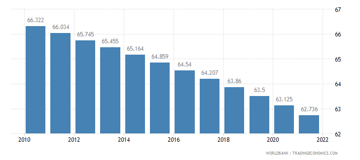 guinea rural population percent of total population wb data