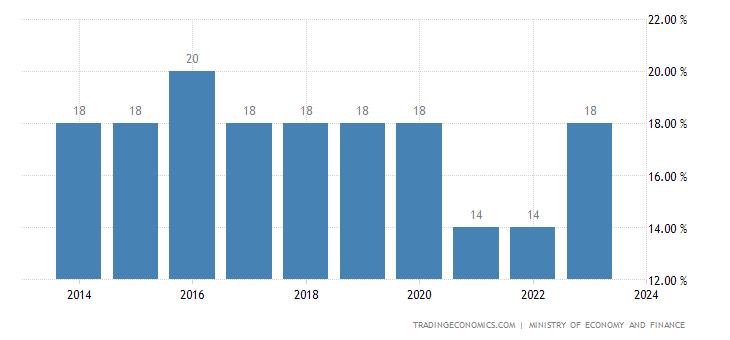 Guinea Sales Tax Rate - VAT