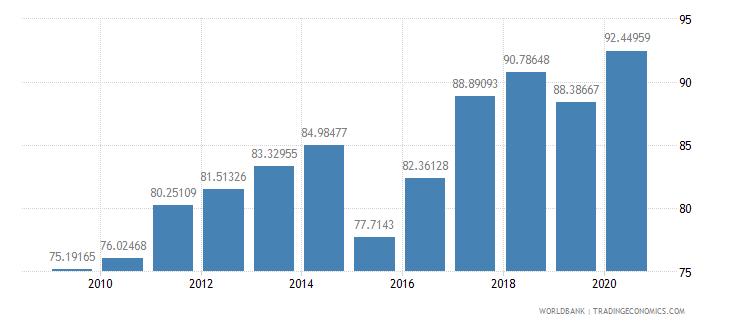 guinea school enrollment primary female percent gross wb data