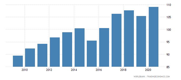 guinea school enrollment primary male percent gross wb data