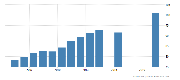 guinea school enrollment primary percent gross wb data