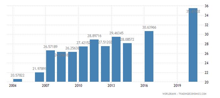 guinea school enrollment primary private percent of total primary wb data