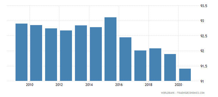 guinea self employed total percent of total employed wb data