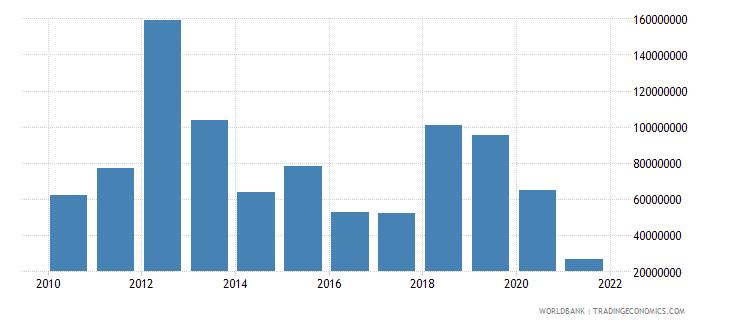 guinea service exports bop us dollar wb data