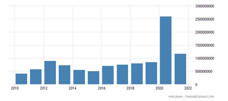 guinea service imports bop us dollar wb data