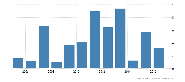 guinea services etc  value added annual percent growth wb data