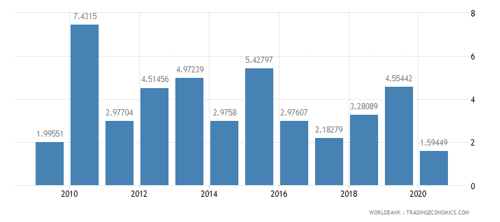 guinea short term debt percent of exports of goods services and income wb data