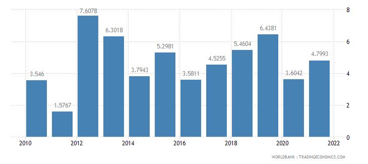 guinea short term debt percent of total external debt wb data