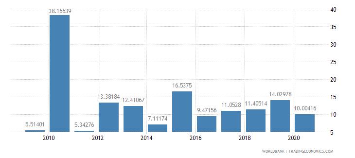 guinea short term debt percent of total reserves wb data