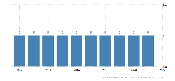 Guinea Social Security Rate For Employees