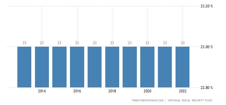 Guinea Social Security Rate