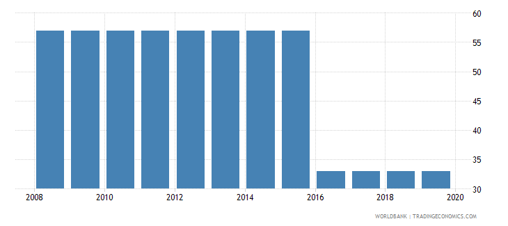 guinea tax payments number wb data
