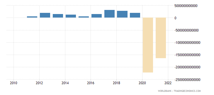 guinea terms of trade adjustment constant lcu wb data