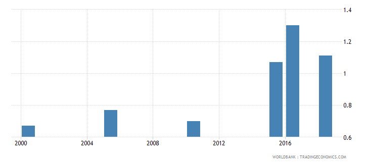 guinea total alcohol consumption per capita liters of pure alcohol projected estimates 15 years of age wb data