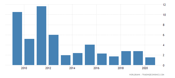 guinea total debt service percent of exports of goods services and income wb data