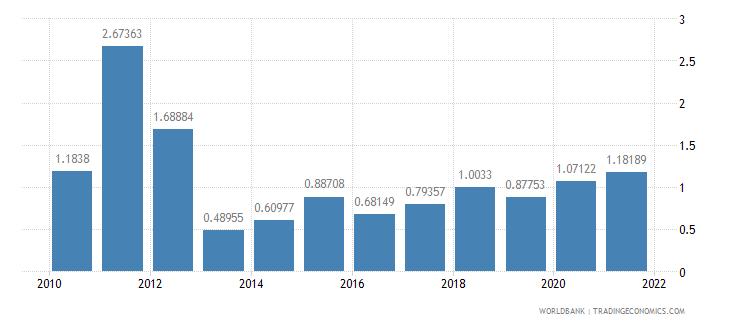 guinea total debt service percent of gni wb data