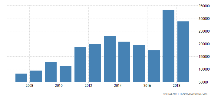 guinea total fisheries production metric tons wb data