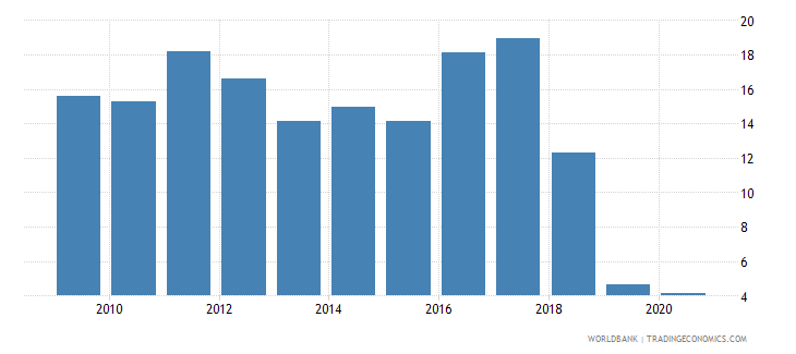 guinea total natural resources rents percent of gdp wb data