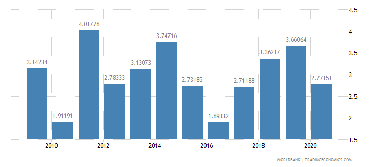 guinea total reserves in months of imports wb data