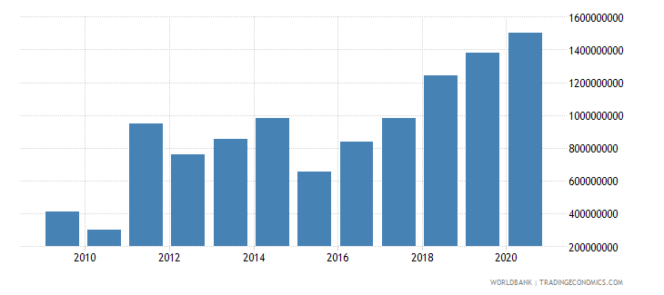 guinea total reserves includes gold us dollar wb data