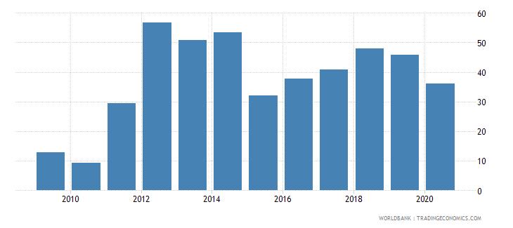 guinea total reserves percent of total external debt wb data