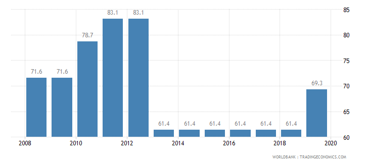 guinea total tax rate percent of profit wb data