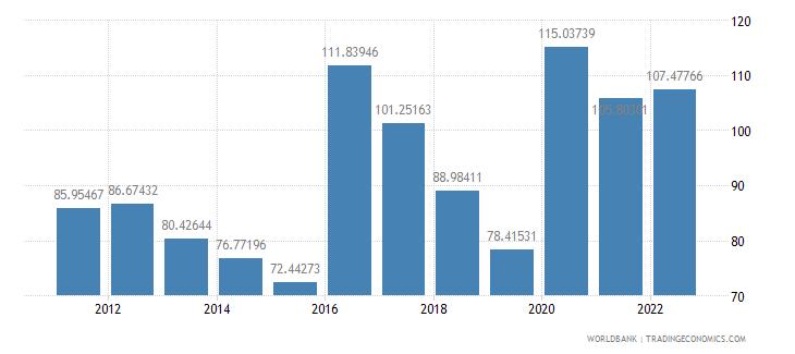 guinea trade percent of gdp wb data
