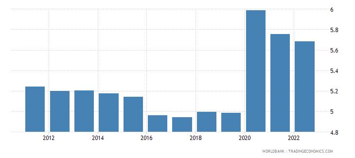 guinea unemployment male percent of male labor force modeled ilo estimate wb data