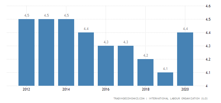 Guinea Unemployment Rate