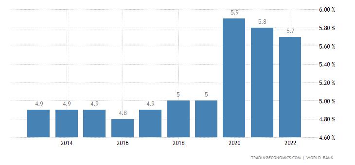 Guinea Unemployment Rate