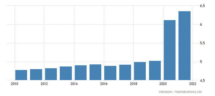 guinea unemployment total percent of total labor force modeled ilo estimate wb data