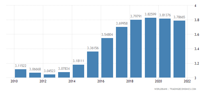 guinea urban population growth annual percent wb data