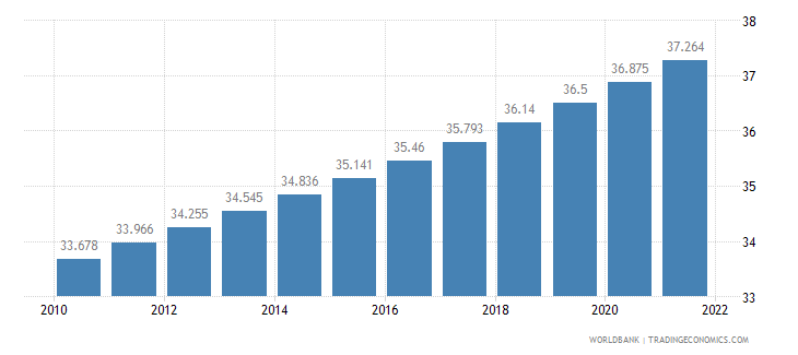 guinea urban population percent of total wb data