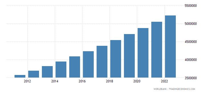 guinea urban population wb data