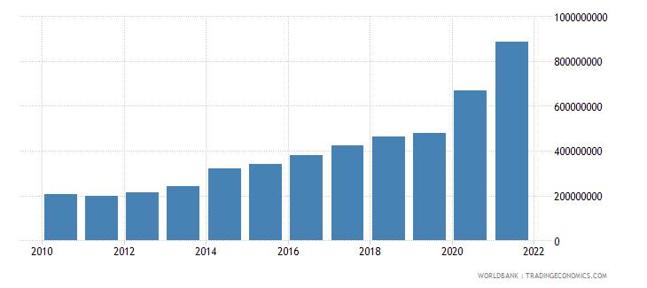 guinea use of imf credit dod us dollar wb data