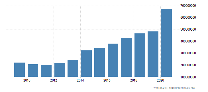 guinea use of imf credit dod us dollar wb data