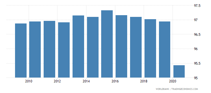 guinea vulnerable employment female percent of female employment wb data