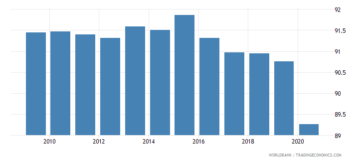 guinea vulnerable employment total percent of total employment wb data