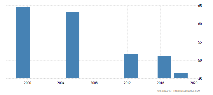 guinea women who were first married by age 18 percent of women ages 20 24 wb data