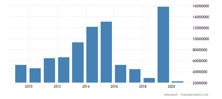 guinea workers remittances and compensation of employees received us dollar wb data